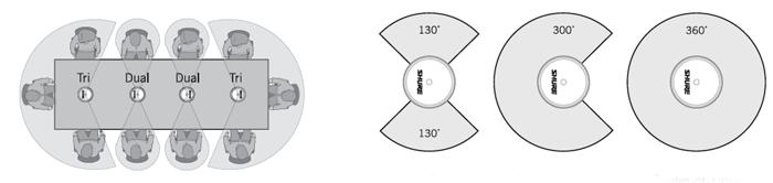 Плоский настольный микрофон, 3 микрофонных элемента с кардиоидной ДН, общий охват 360°, светодиодный индикатор MX396/C-TRI